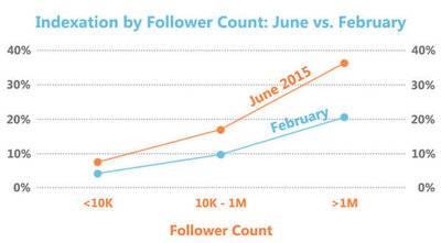 le nombre de tweets qui remontent dans Google a explos�